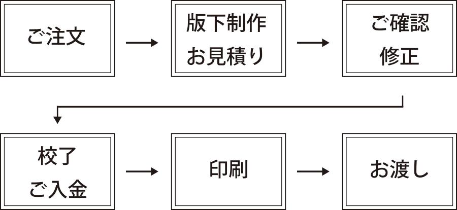 process_img